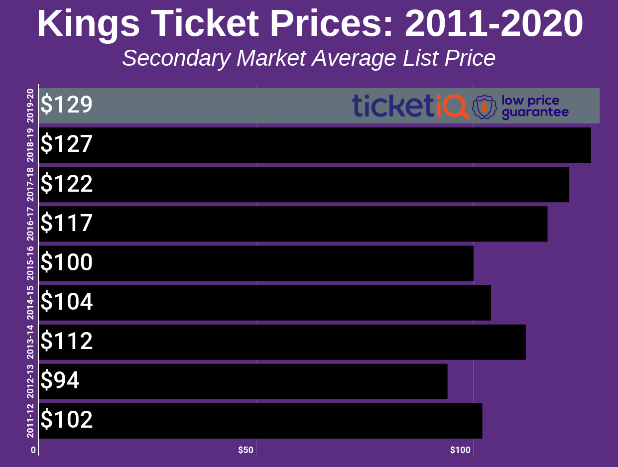 How To Find The Cheapest Sacramento Kings Tickets + Face Value Options