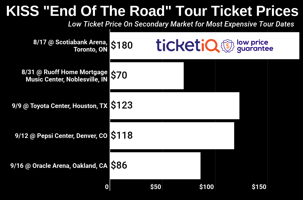 "How To Find The Cheapest KISS Tickets For The ""End Of The Road"" Tour + Face Price Options"