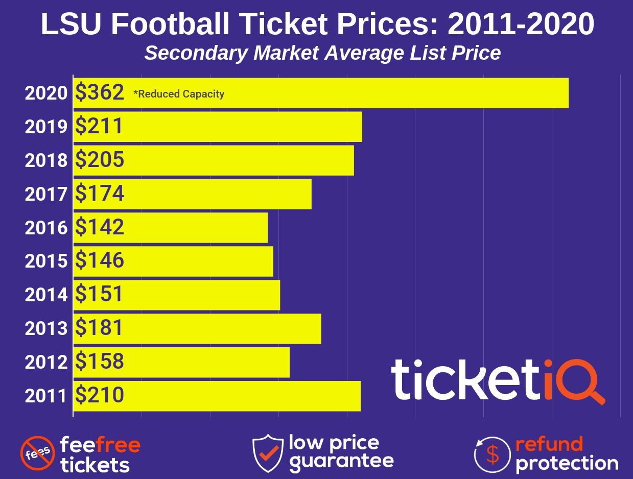 How To Find The Cheapest LSU Football Tickets + Face Value Options