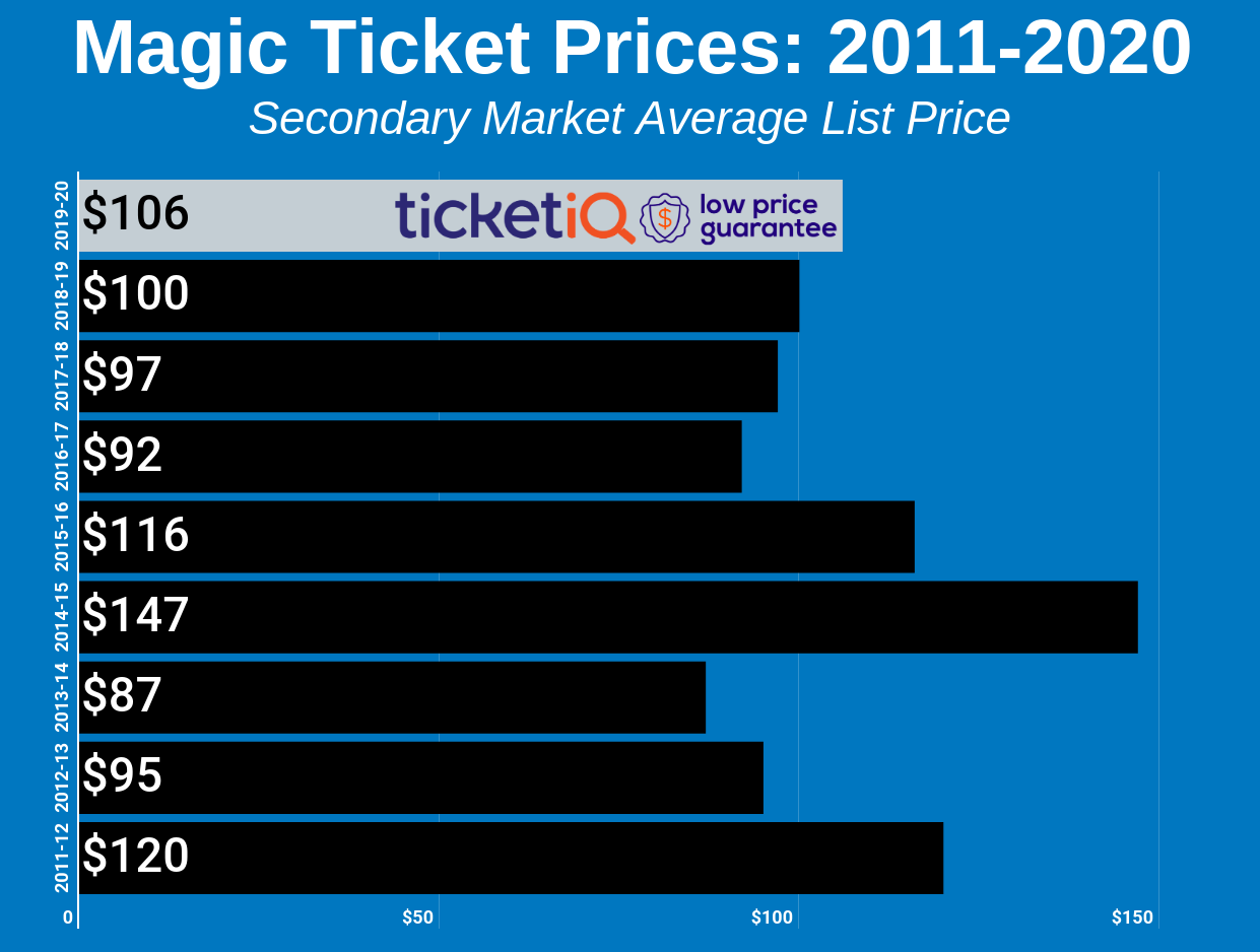 How To Find The Cheapest Orlando Magic Tickets + Face Value Options