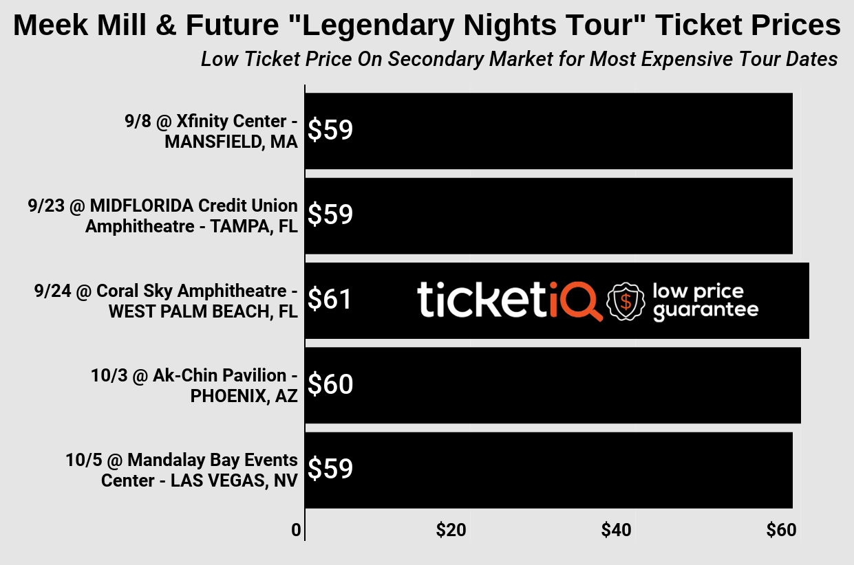 """How To Find The Cheapest Meek Mill & Future Tickets For The """"Legendary Nights Tour"""" + Face Price Options"""