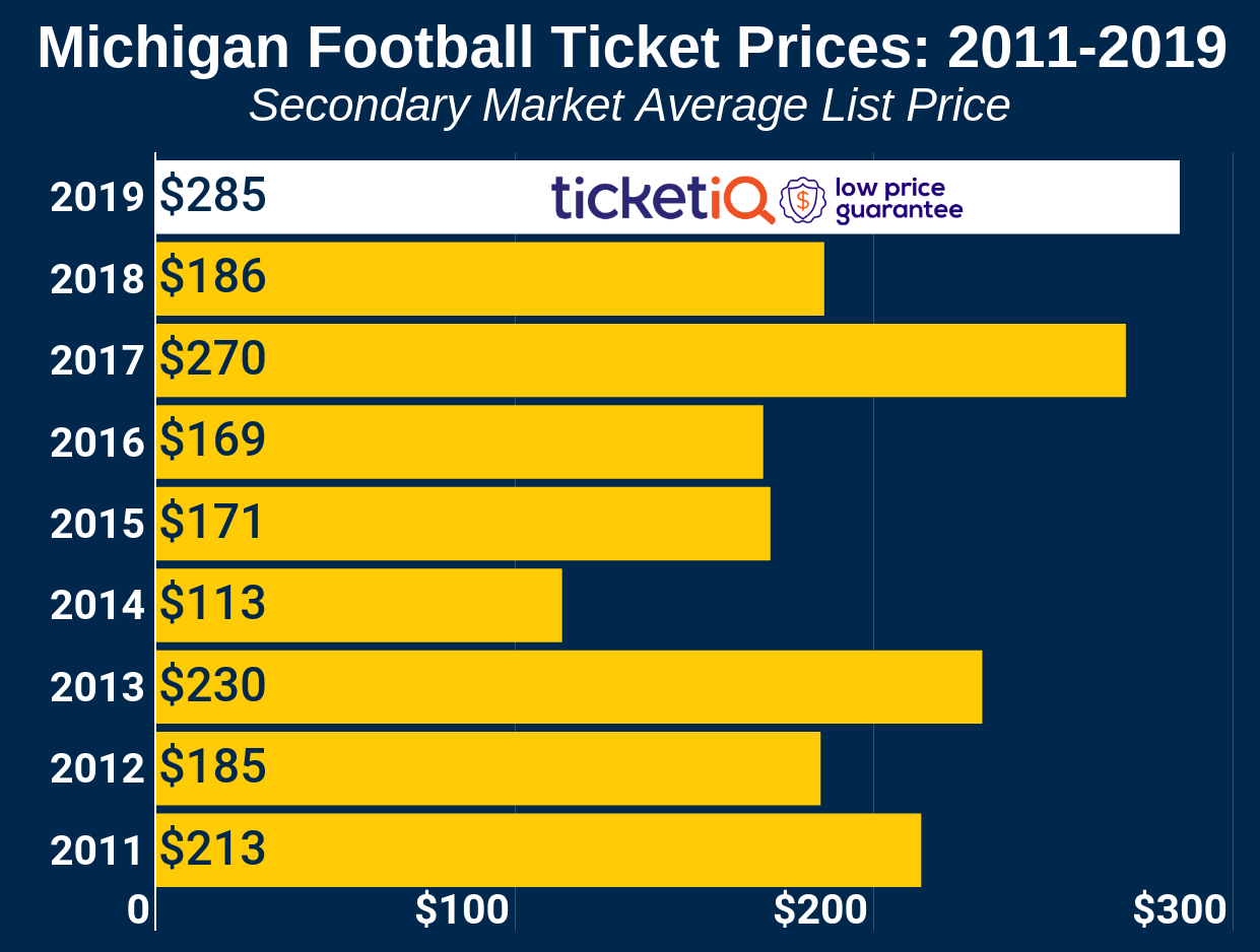 How To Find The Cheapest Michigan Football Tickets + Face Value Options