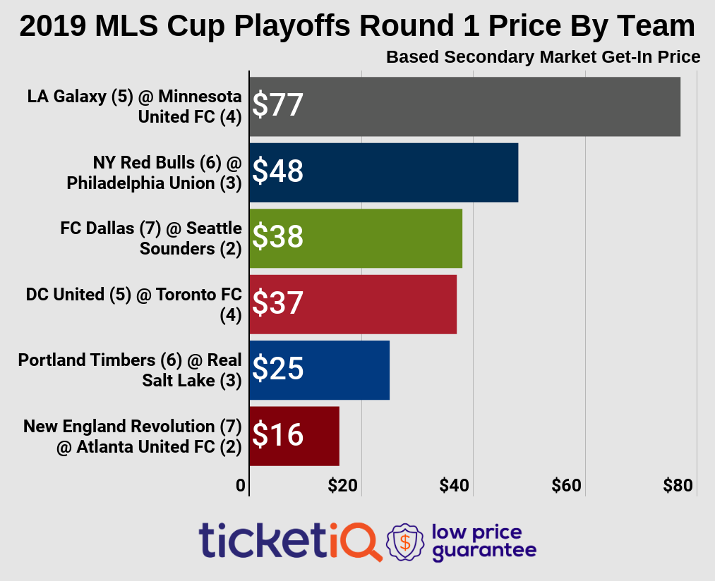 mls cup playoffs round ticket prices