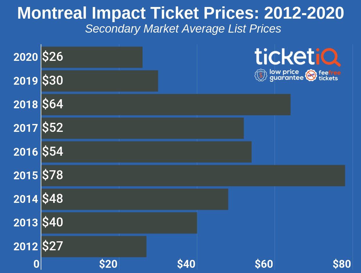 How To Find The Cheapest Montreal Impact Tickets +  Face Value Options