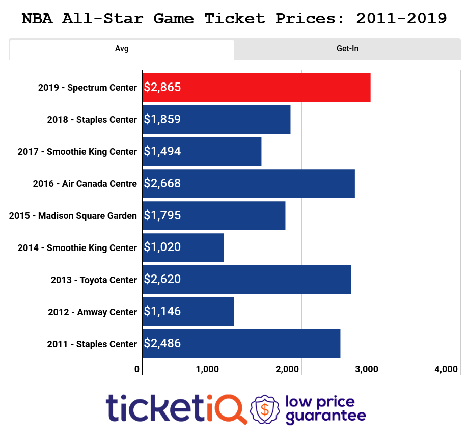 NBA All Star Game Ticket Prices