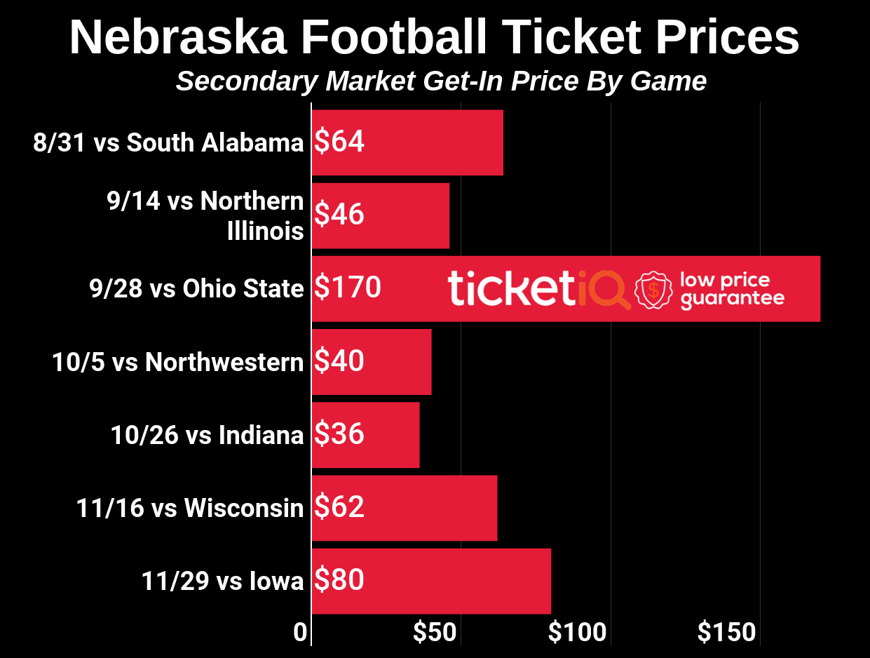 How To Find Cheap Sold Out Nebraska Football Tickets in 2019 + All Face Value Options