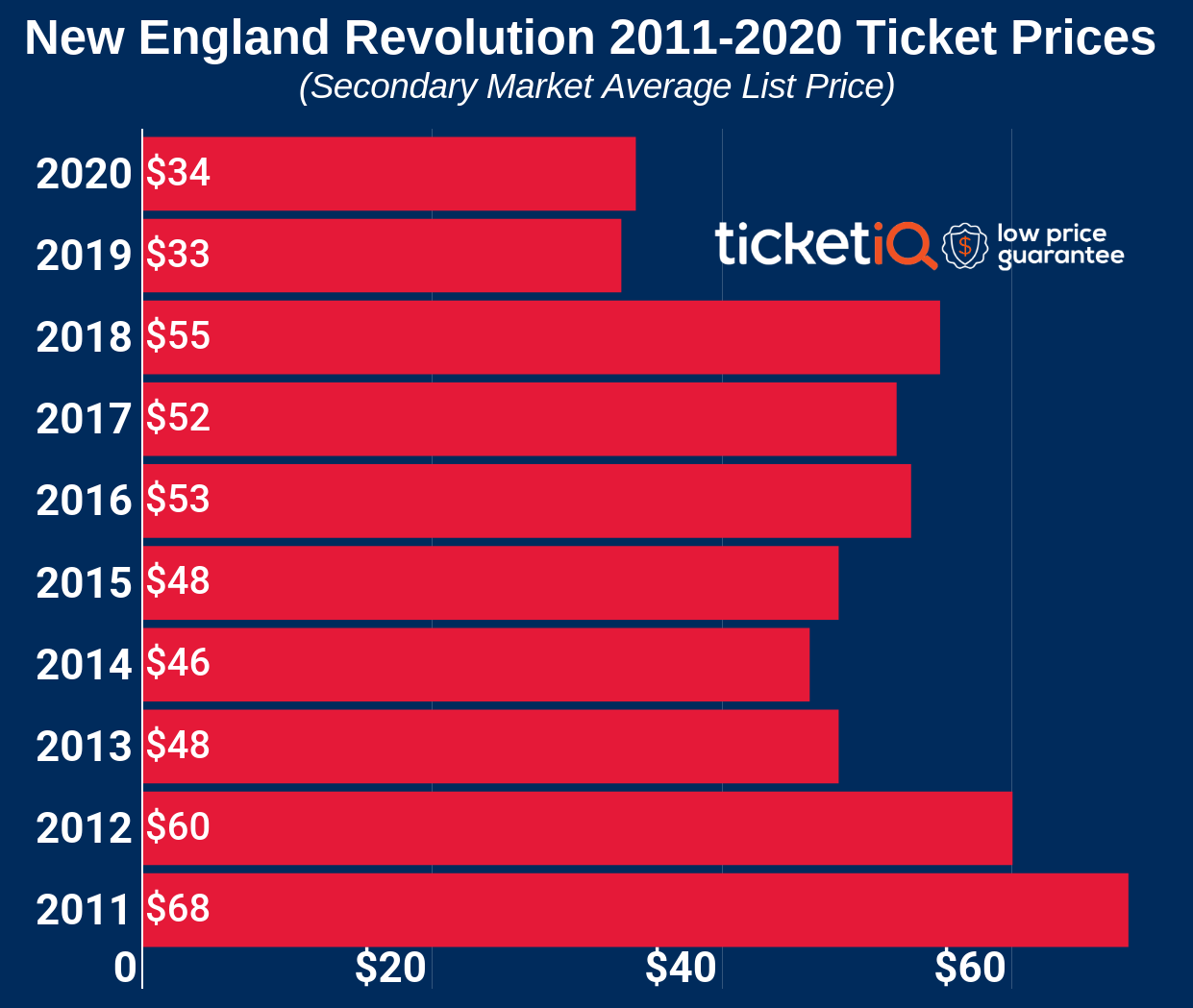 How To Find The Cheapest New England Revolution Tickets + Face Value Options