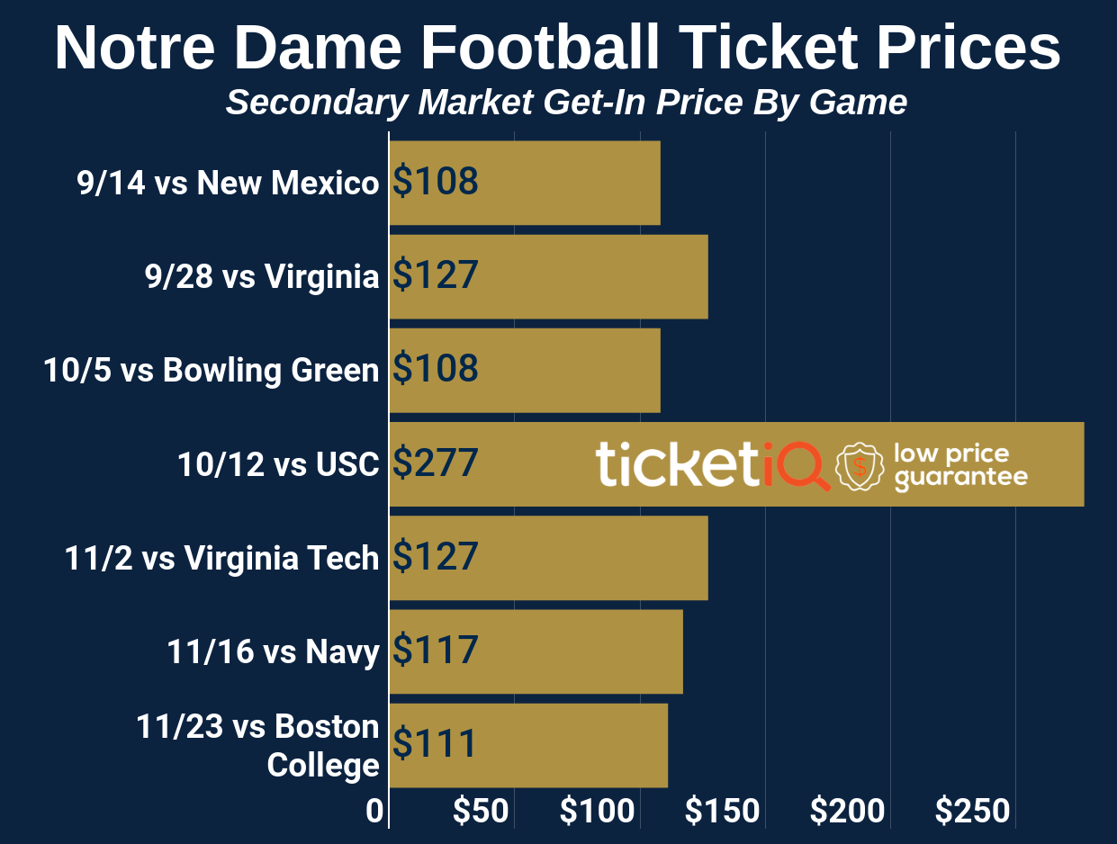 How To Find Cheap Notre Dame Football Tickets Face Value