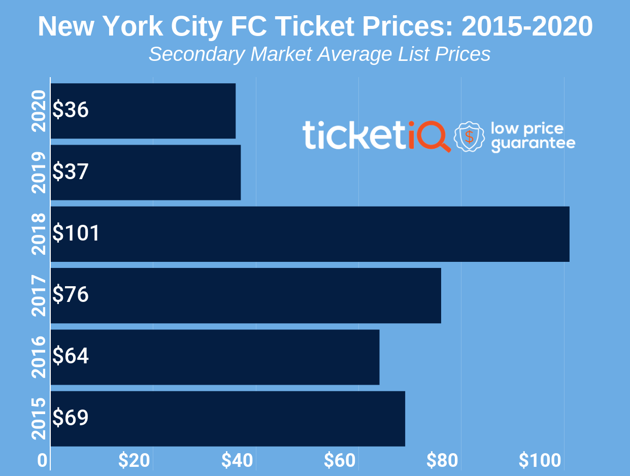 How To Find The Cheapest New York City FC Tickets + Face Value Options