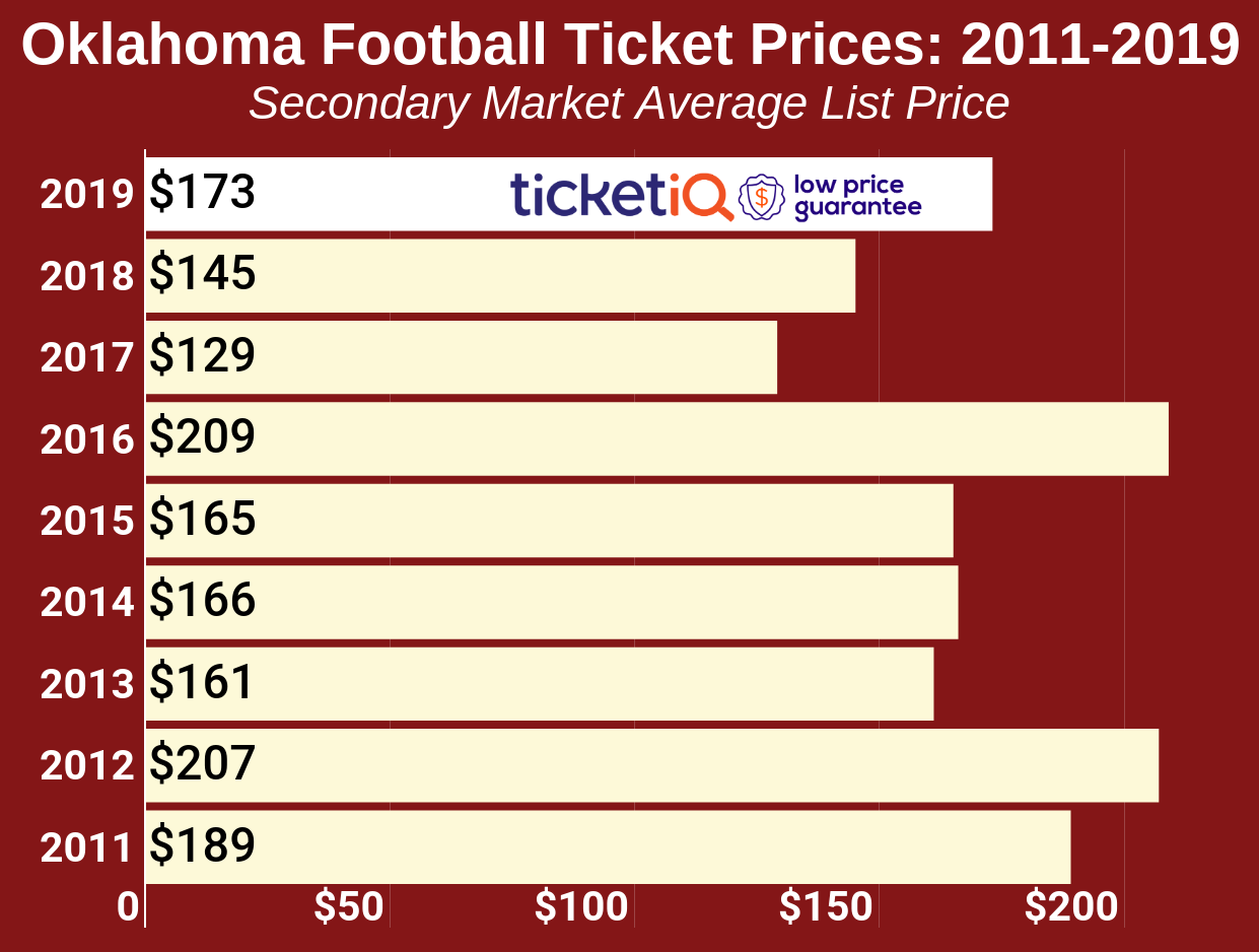 How To Find The Cheapest Oklahoma Football Tickets + Face Value Options