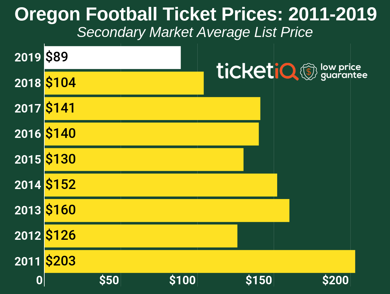 How To Find The Cheapest Oregon Football Tickets + Face Value Options