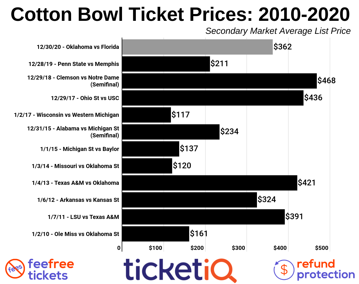 cotton-bowl-2011-2019