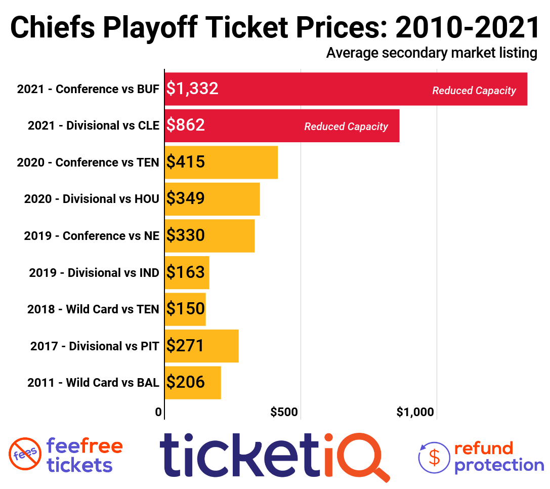 How To Find The Cheapest Chiefs AFC Championship Tickets