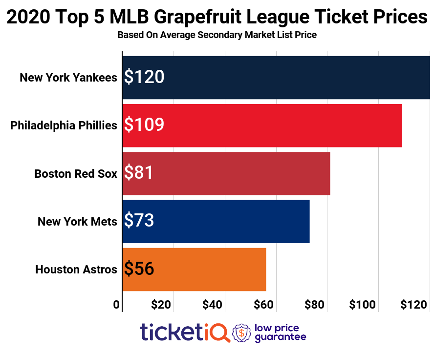 How To Find The Cheapest MLB Spring Training Tickets + Face Value Options