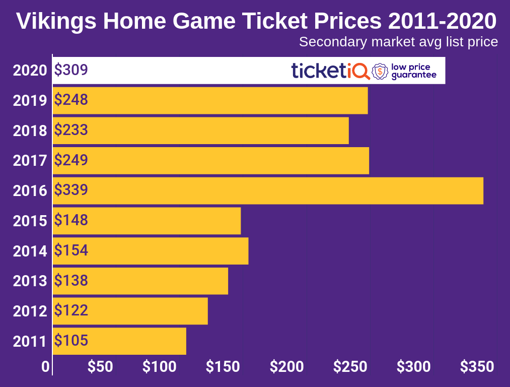 Vikings Tickets 2011-2018