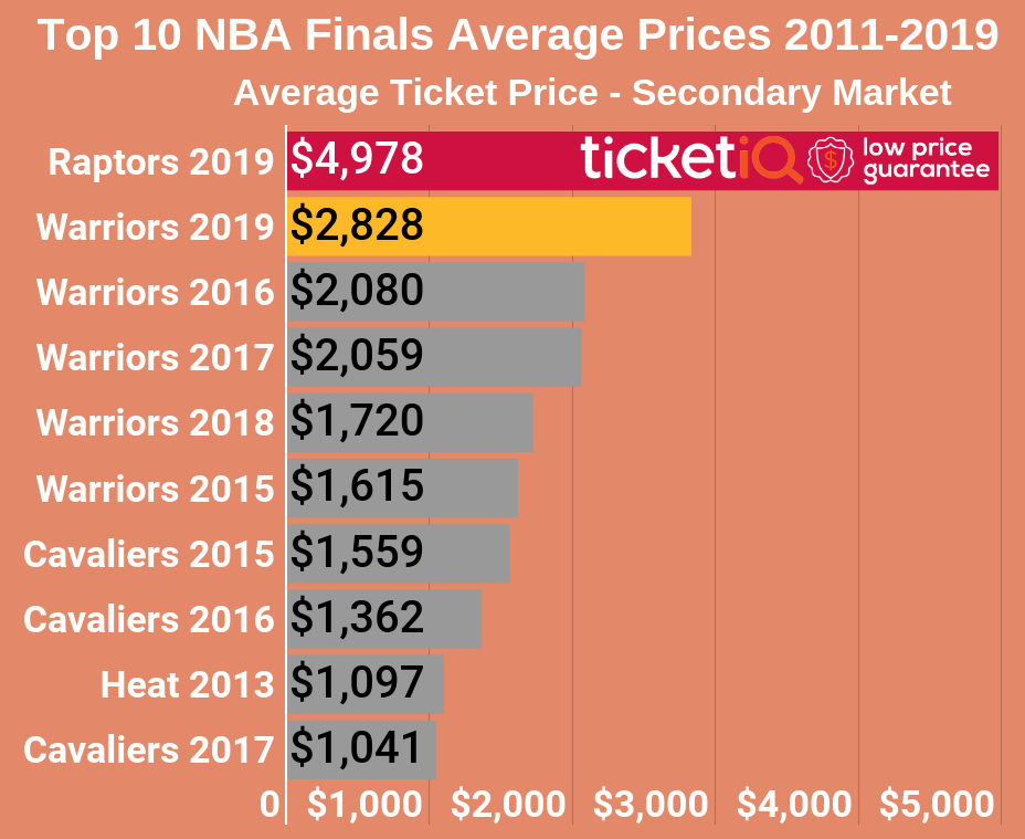 How To Find Cheapest Tickets For 2019 NBA Playoffs - The Finals