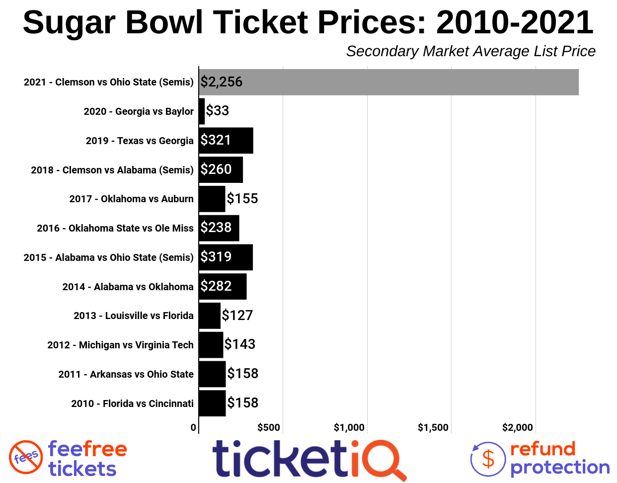 How To Find The Cheapest Sugar Bowl Tickets (Clemson vs Ohio State) - CFP Semifinals