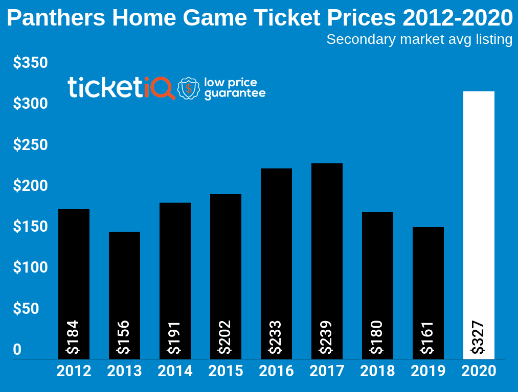 How To Find The Cheapest Carolina Panthers Tickets + Face Price Options
