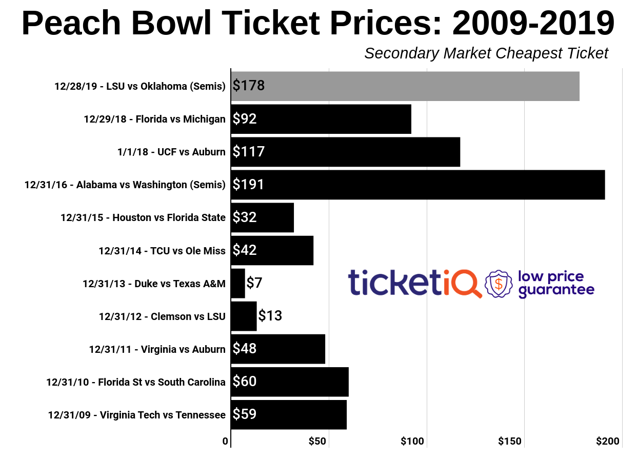 How To Find The Cheapest Oklahoma Football Tickets + Face ...