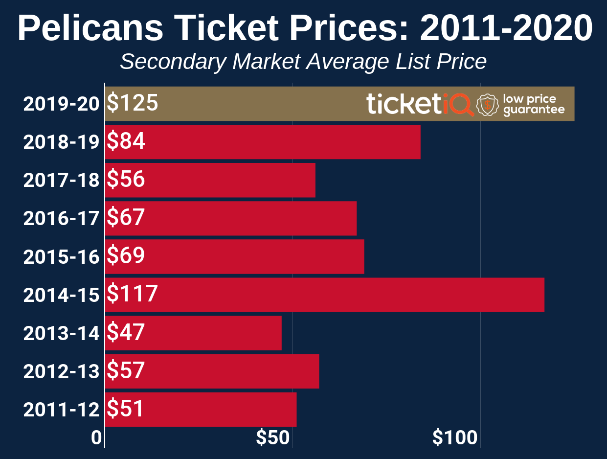 How To Find The Cheapest New Orleans Pelicans Tickets + 2021 Attendance Policy
