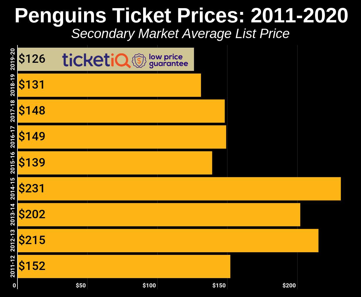 Penguins Schedule 2020.How To Find The Cheapest Pittsburgh Penguins Tickets Face
