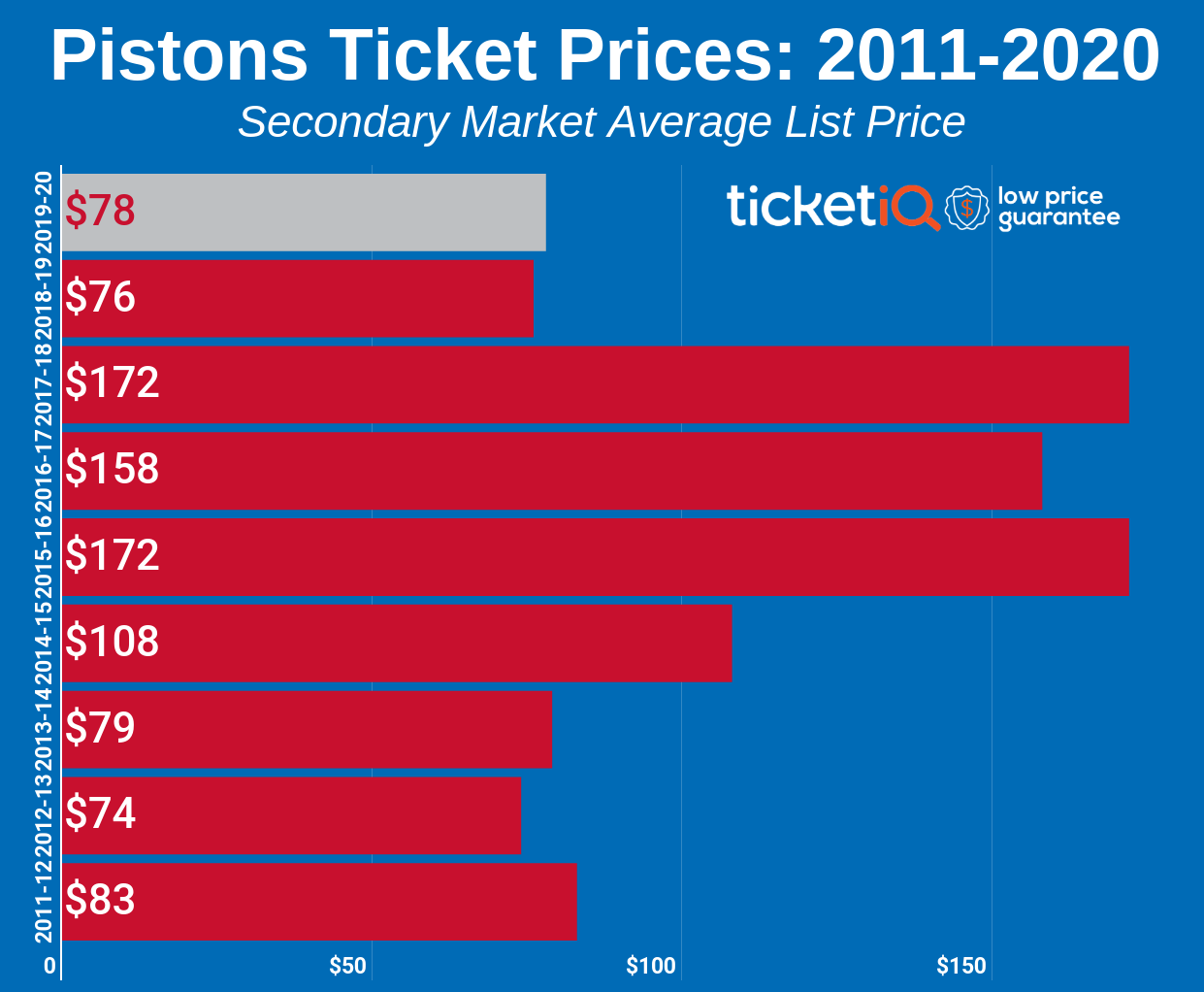 How To Find The Cheapest Detroit Pistons Tickets + Face Value Options