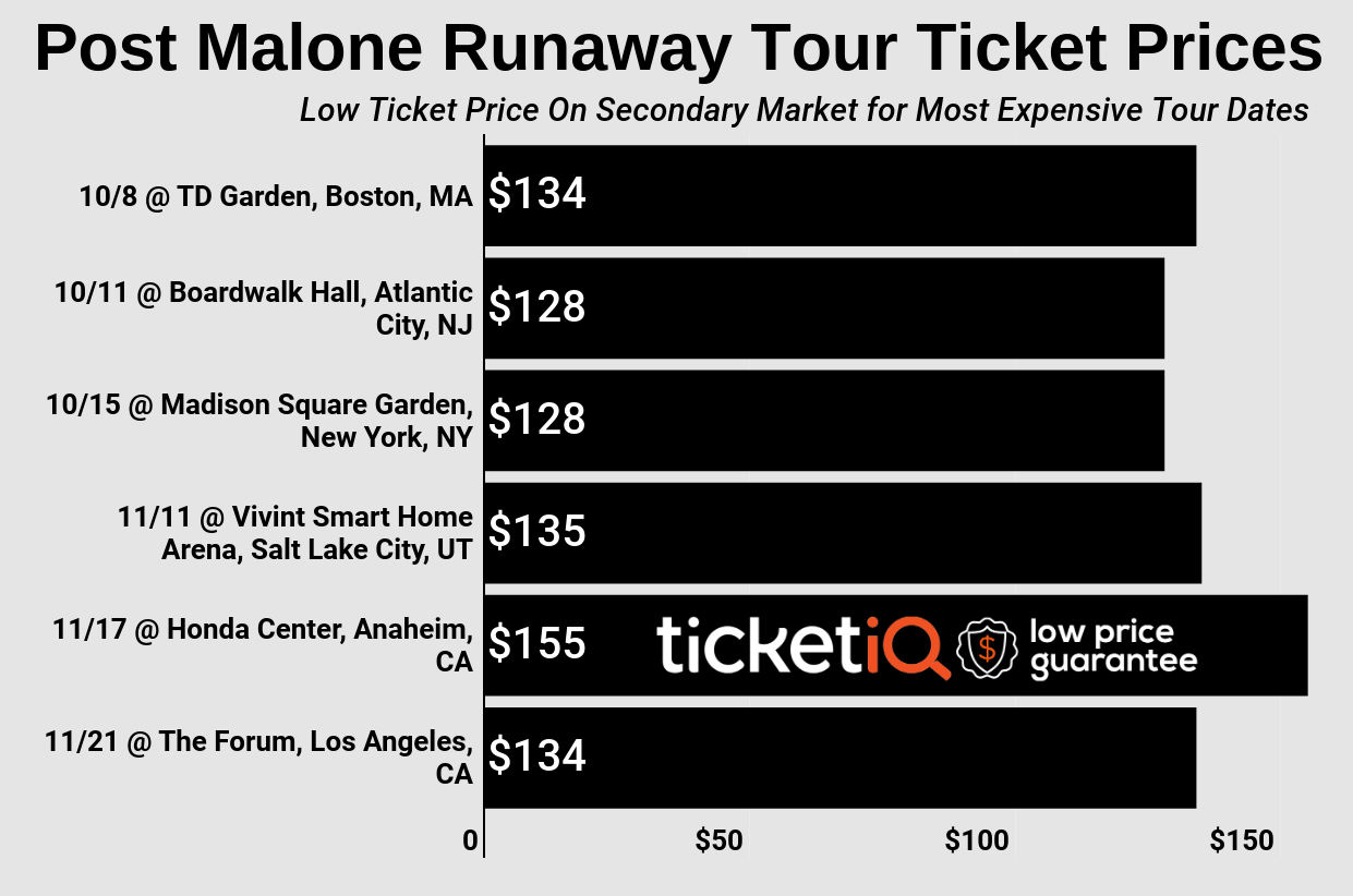 How To Find Cheap Post Malone Tickets For The 'Hollywood's Bleeding' Tour + Face Value Options & On Sale News