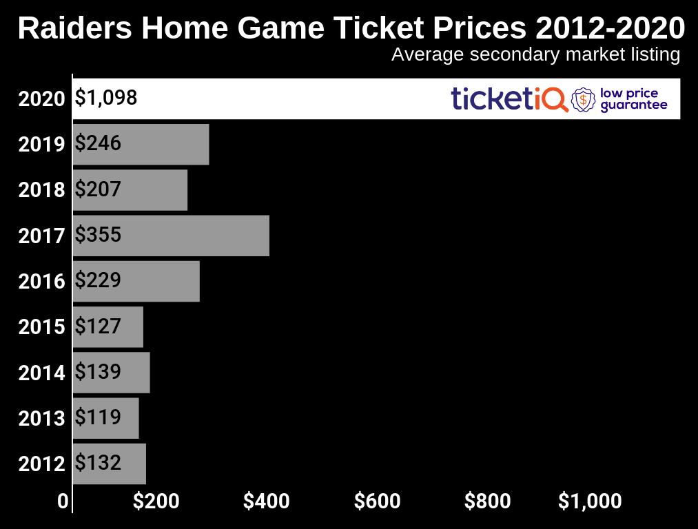 How To Find The Cheapest Las Vegas Raiders Tickets + 2020 Season Updates