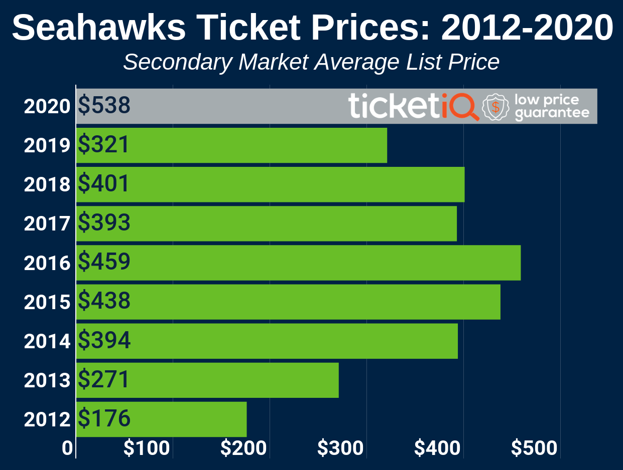 How To Find The Cheapest Seattle Seahawks Tickets + Face Value Options