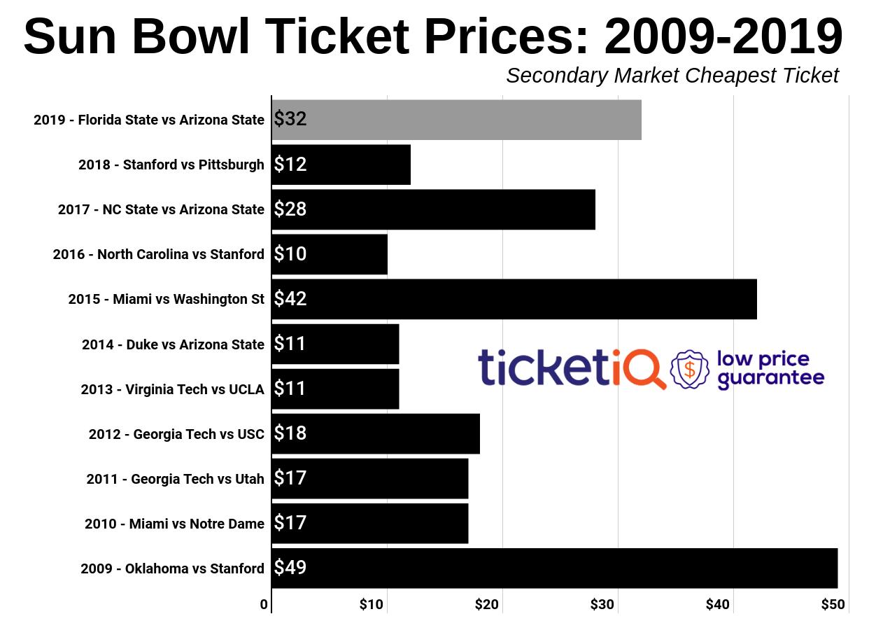 sun-bowl-2010-2019