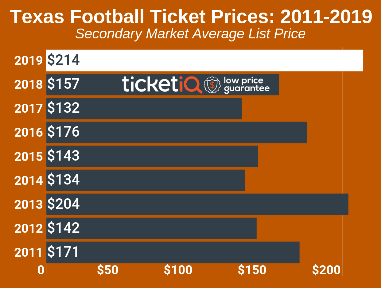 How To Find The Cheapest Texas Football Tickets + Face Value Options