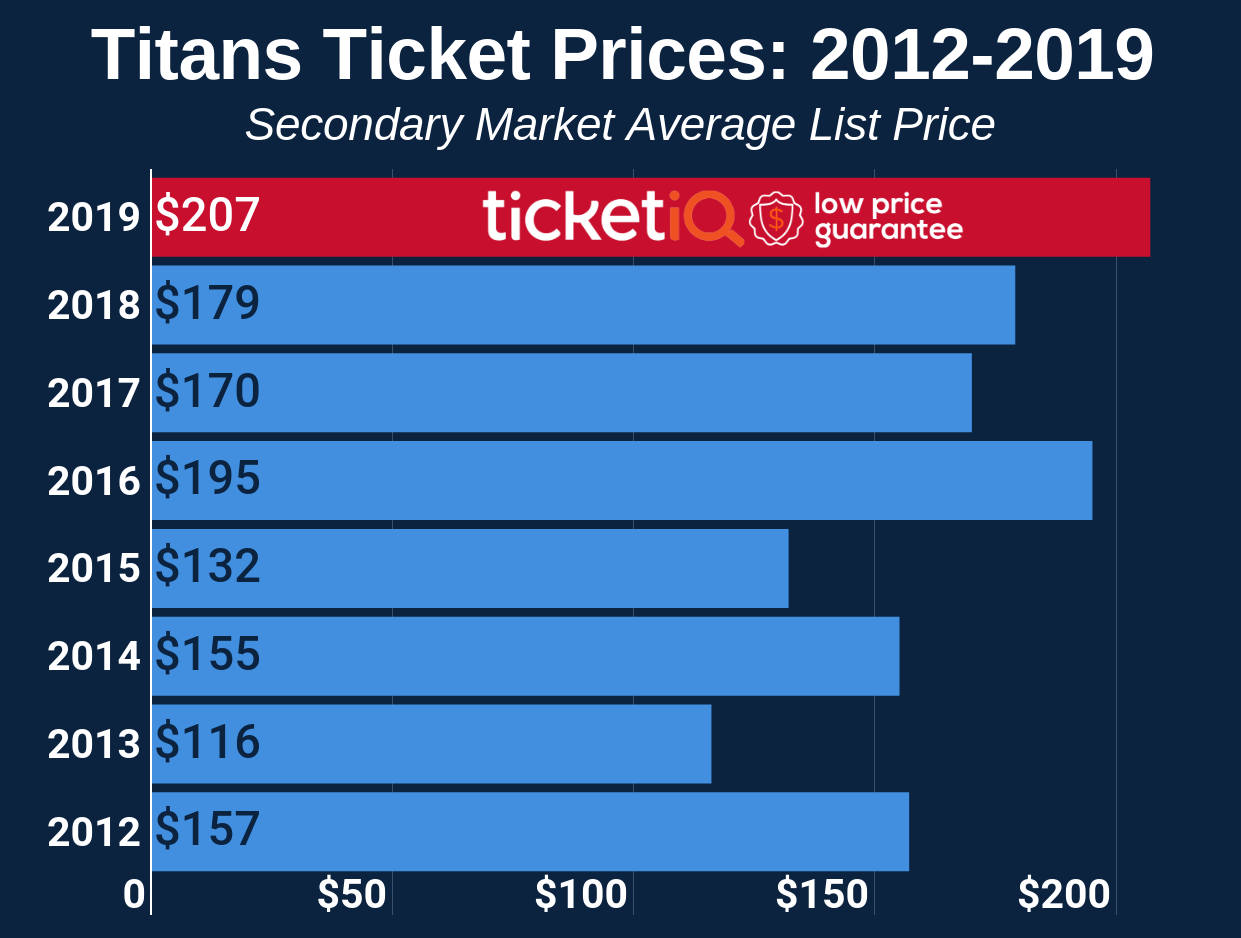 b3042dfb How To Find The Cheapest Tennessee Titans Tickets + Face Value Options