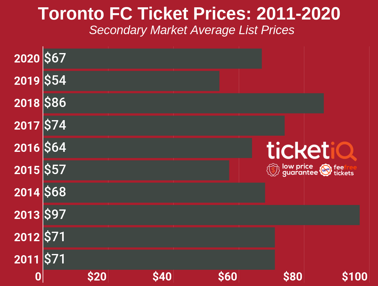 How To Find The Cheapest Toronto FC Tickets +Face Value Options