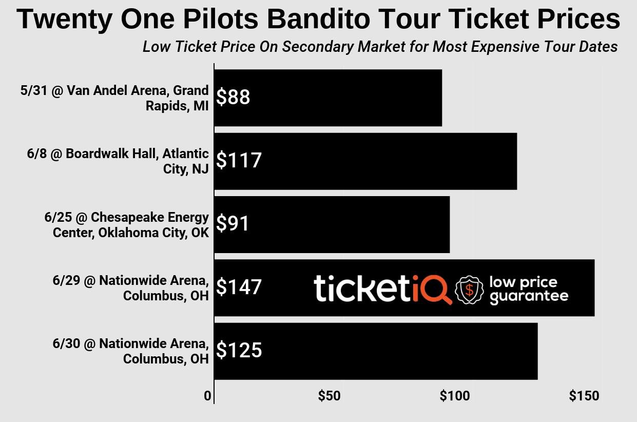 How To Find The Cheapest Twenty One Pilots