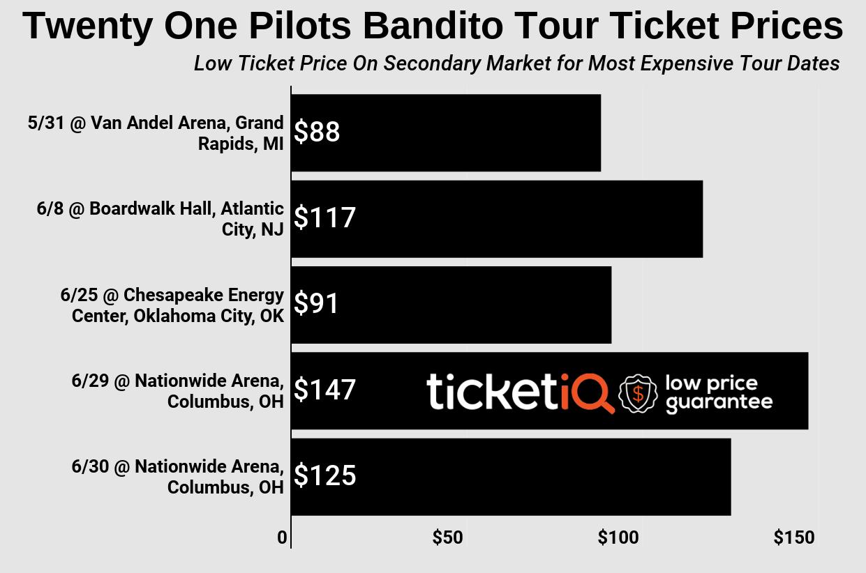 21 Pilots Sacramento : how to find the cheapest twenty one pilots bandito tour tickets in 2019 ~ Russianpoet.info Haus und Dekorationen