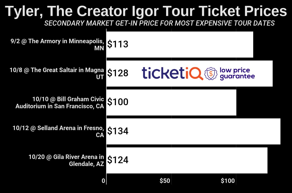 How To Find The Cheapest Tyler, The Creator Tickets For The