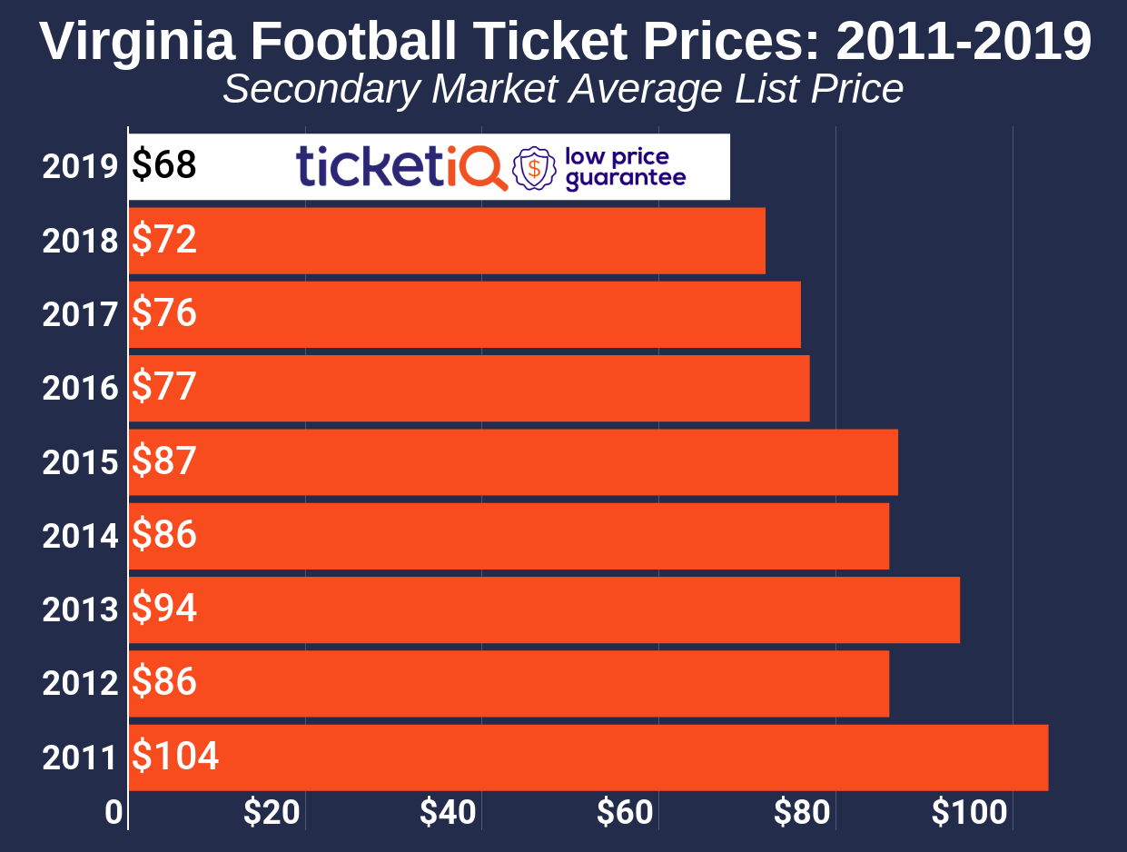 How To Find The Cheapest Virginia Football Tickets +Face Value Options