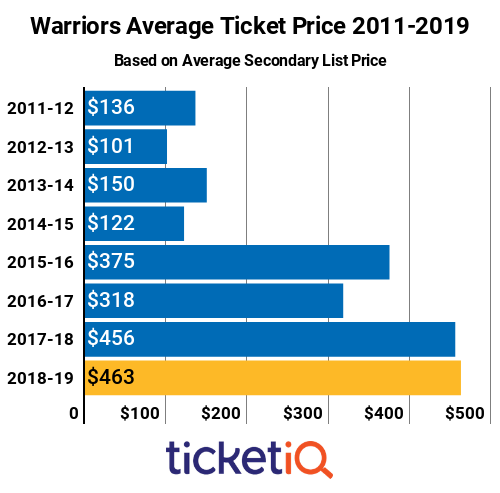 e2df563e877 Prices For Warriors Tickets On Secondary Market Remain Steady ...