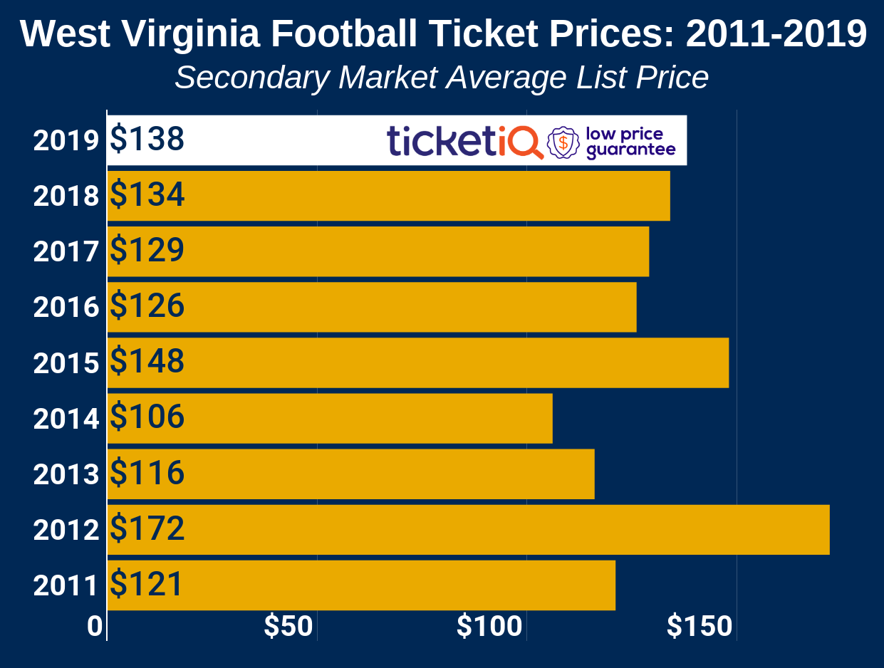 How To Find The Cheapest West Virginia Football Tickets + Face Value Options